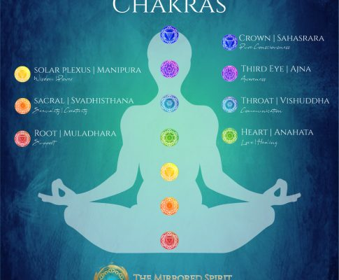 Vocal Toning and the Chakras